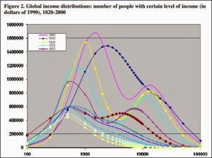 global.income.dist