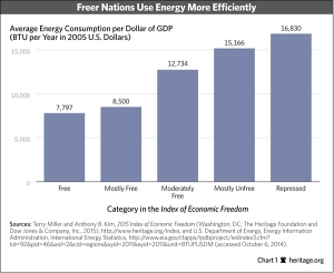 IN-2015-economic-freedom-and-energy-chart-1